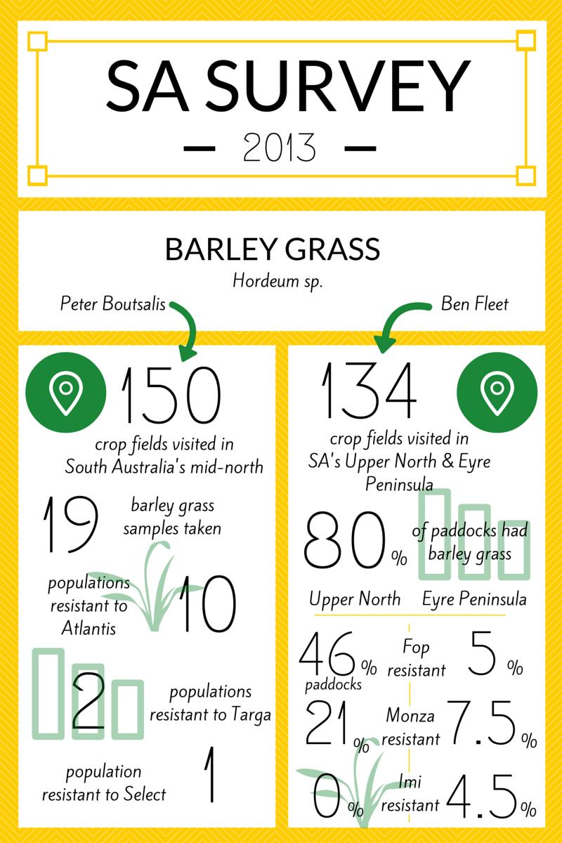 SA 2013 survey updated