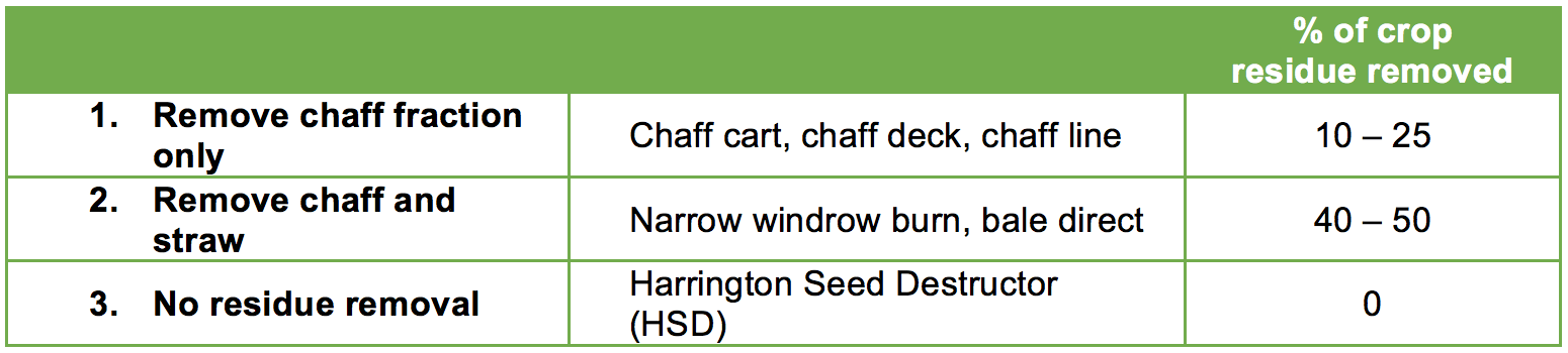 Table 1. 3 categories of HWSC