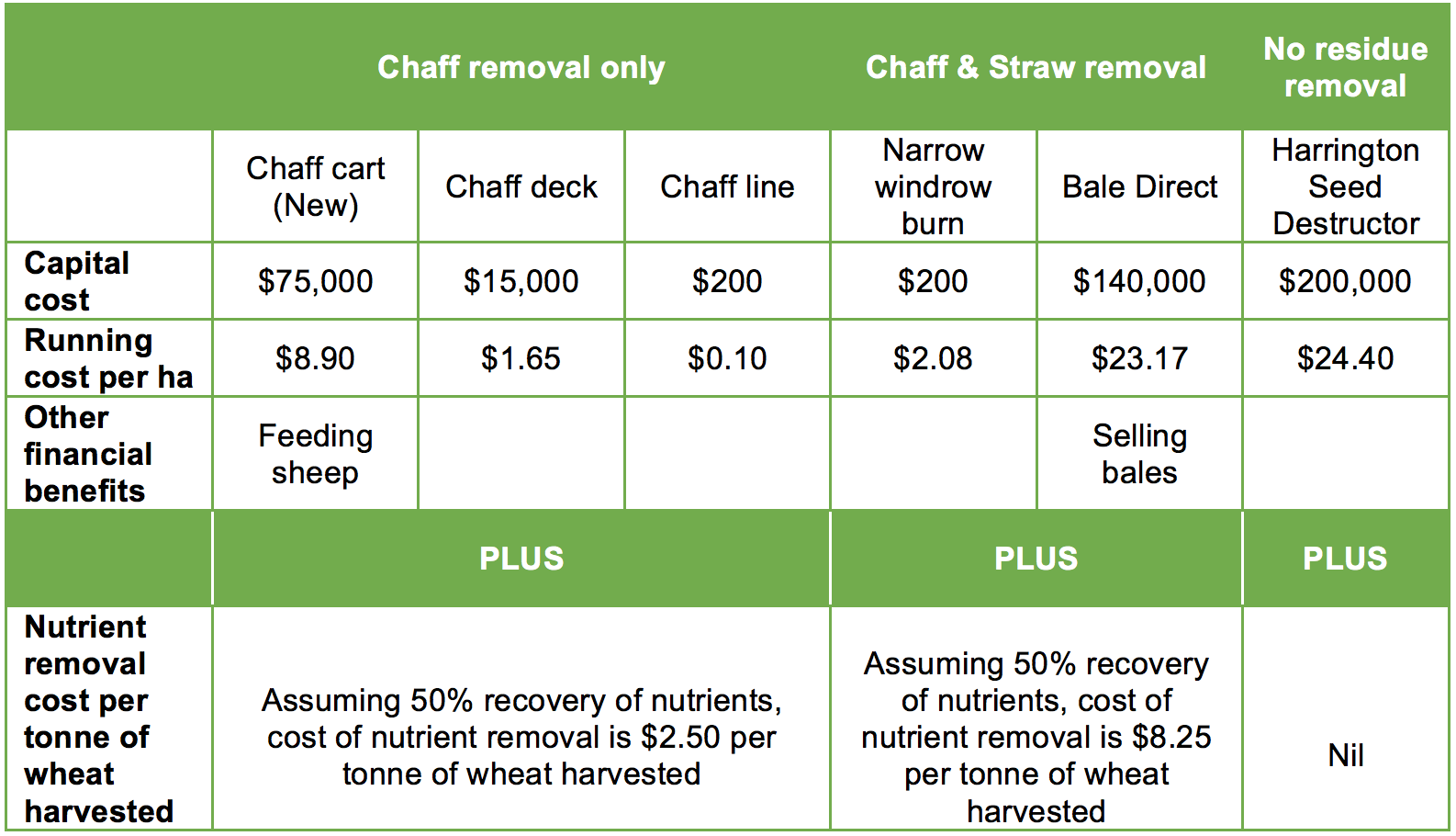 Table 3. Nutrient removal per tonne