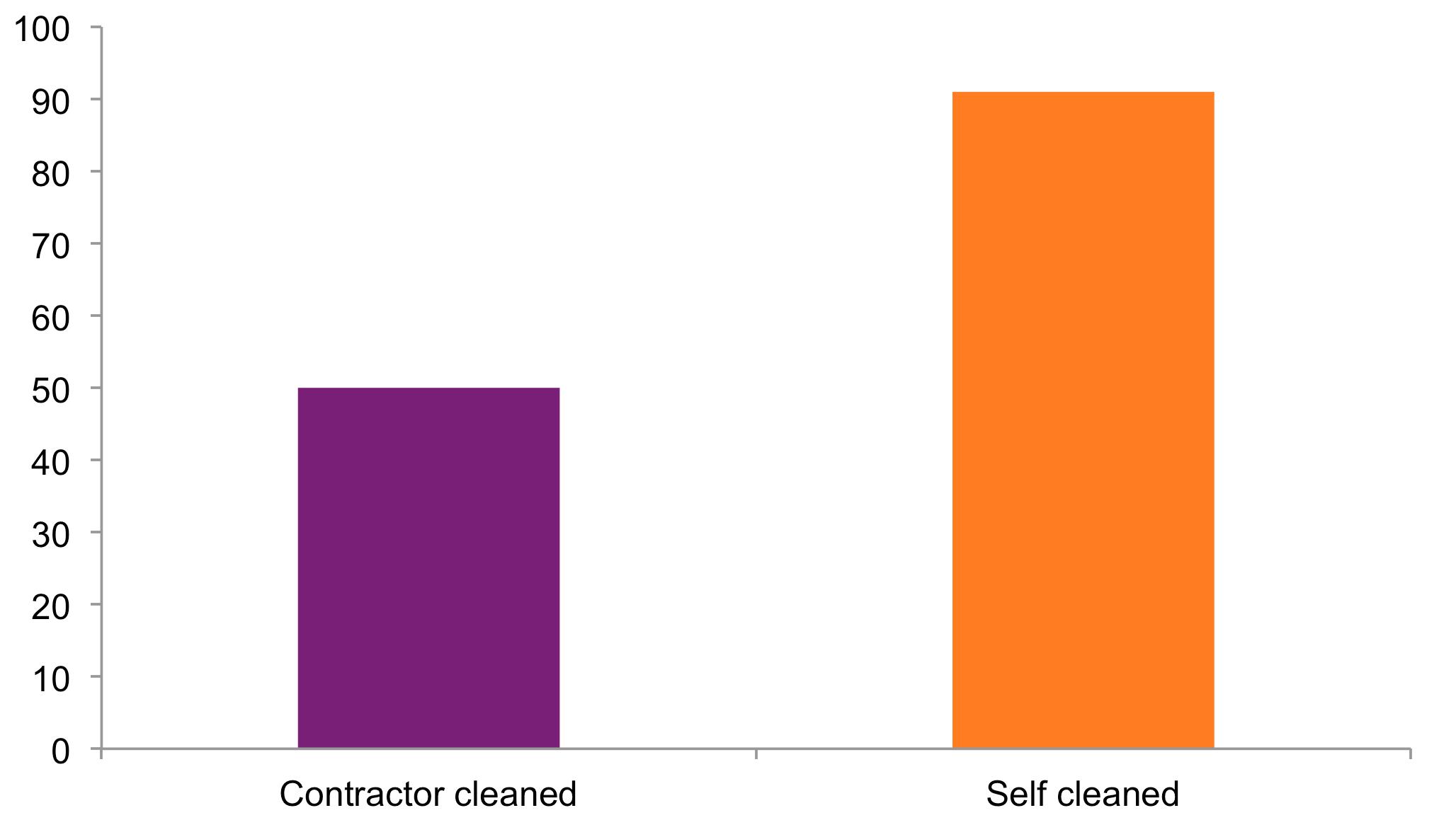 Contractor vs self