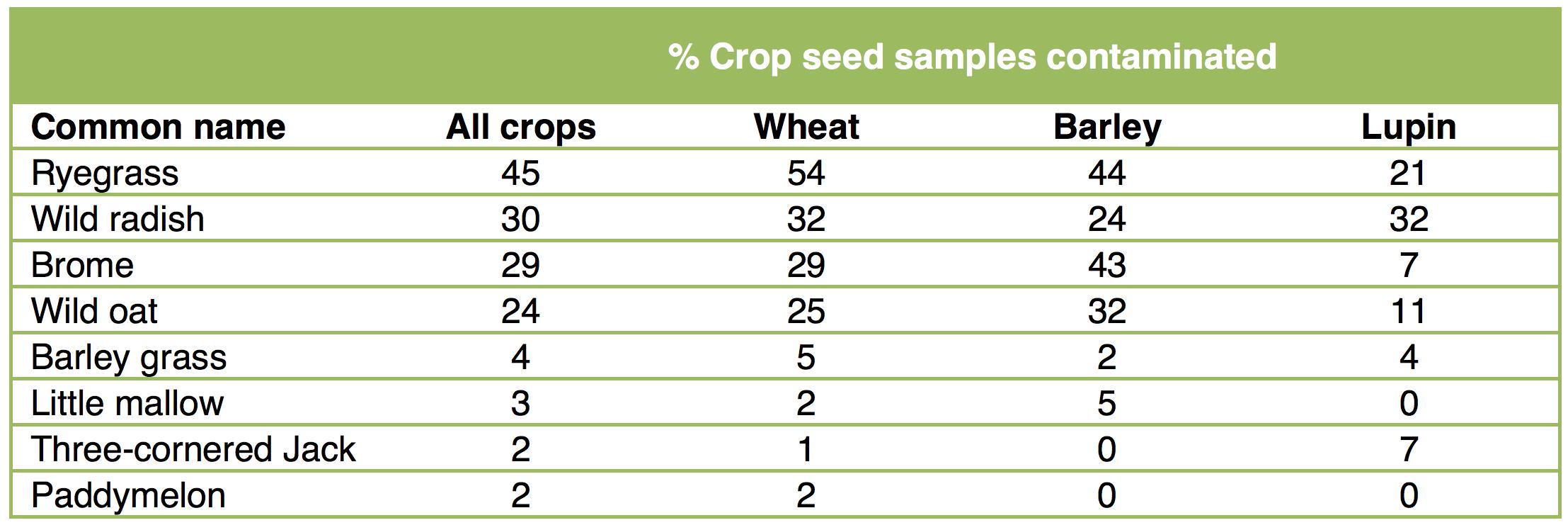% crop seed samples contaminated