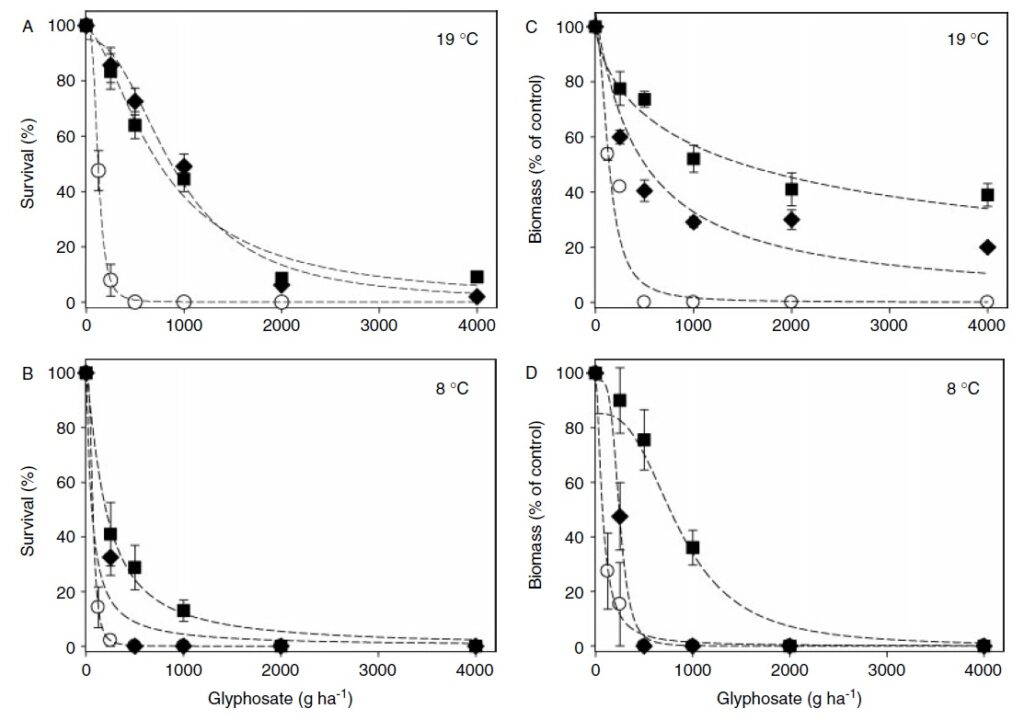 4 graphs showing the dose response curve of glyphosate applied to annual ryegrass