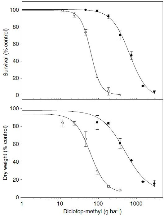 Graphs showing disclofop-methyl effects on survival of plants