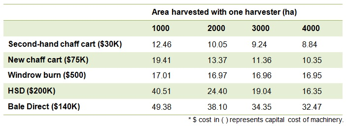 Table showing cost of harvest weed seed control tools for differing areas harvested with one machine.