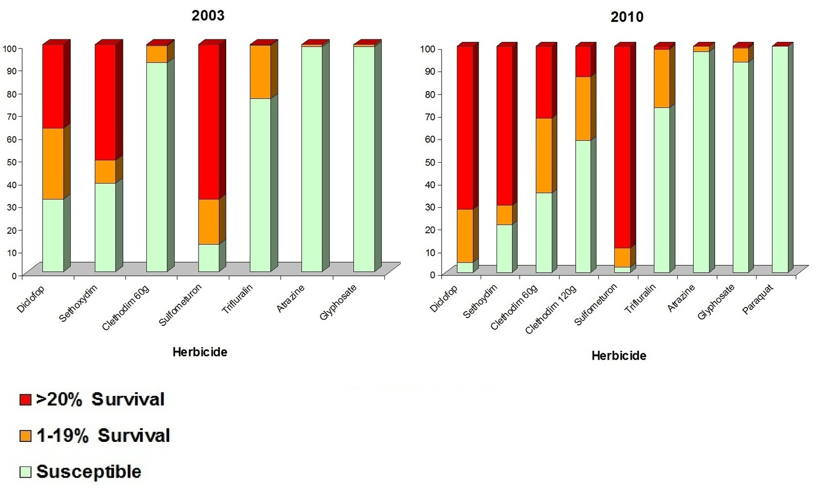 Herbicide resistance survey graphs