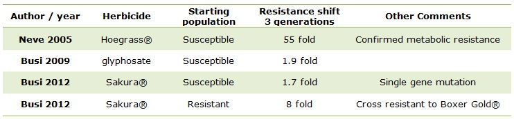 Table about resistance shifts