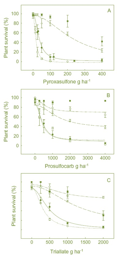 Graphs showing Pyroxasulfone, prosulfocarb and triallate dose–response study