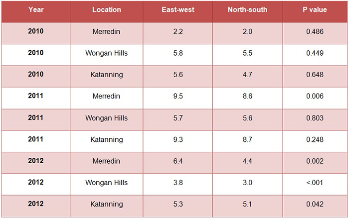 Table of Soil moisture of East-west v North-south sowing