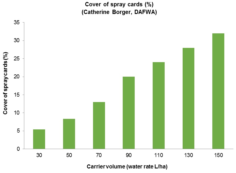 Bar chart cover of spray cards