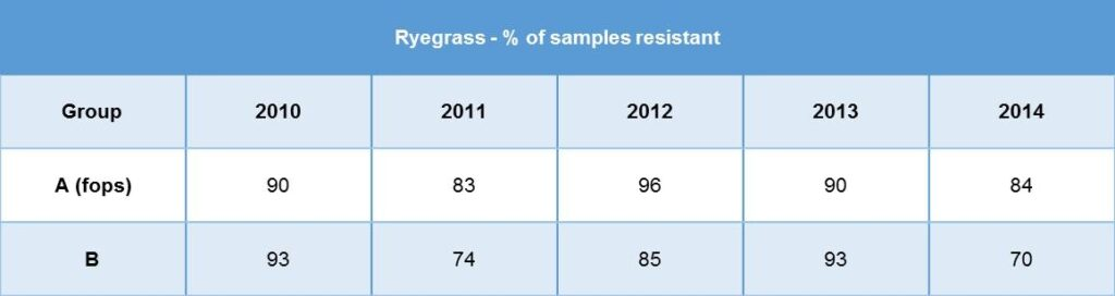 JBroster 2014 ryegrass resistant