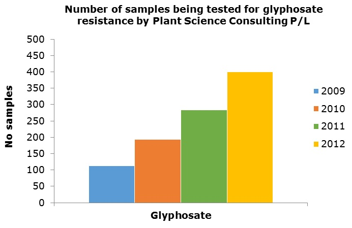Bar chart showing number of samples being tested for glyposate resistance