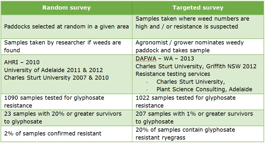 Table of random vs targeted survey