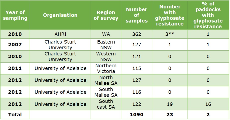 Table of random surveys testing for glyphosate resistance