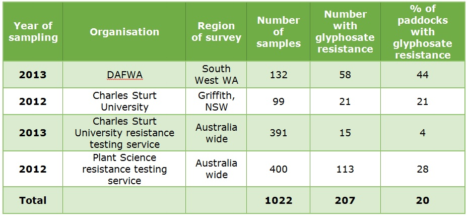 Table of targeted surveys testing for glyphosate resistance