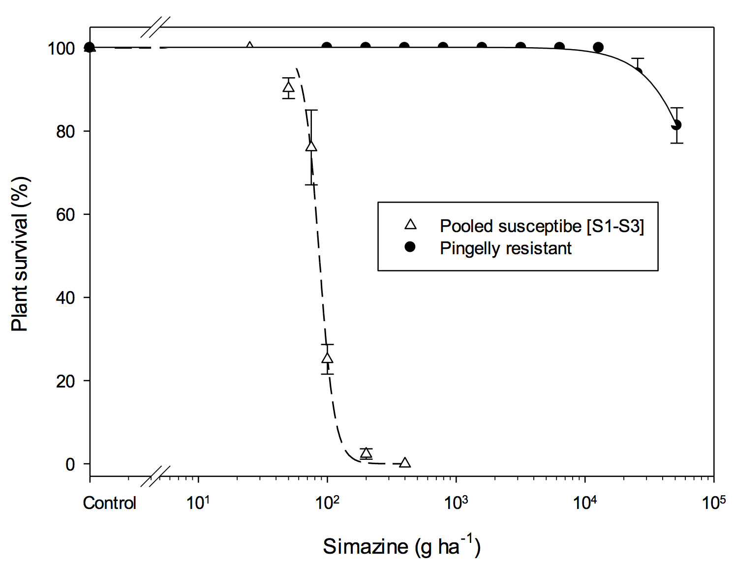 Figure 1. Survival dose-response curves for the pooled susceptible silvergrass populations S1, S2, S3 (…∆…) and the simazine resistant Pingelly population (_ _•_ _).