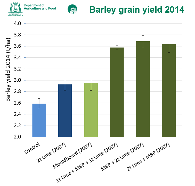 Davies barley yield 14
