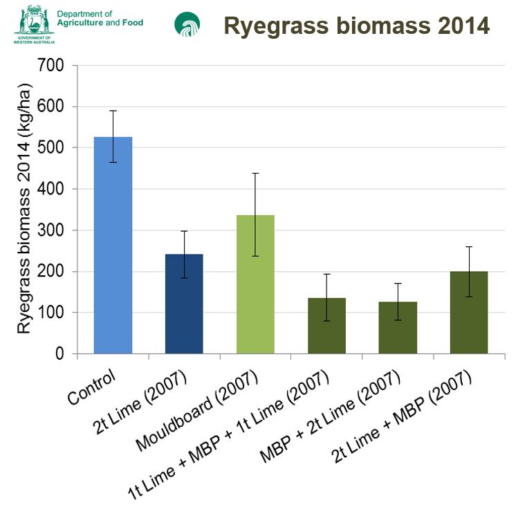 Davies rye biomass