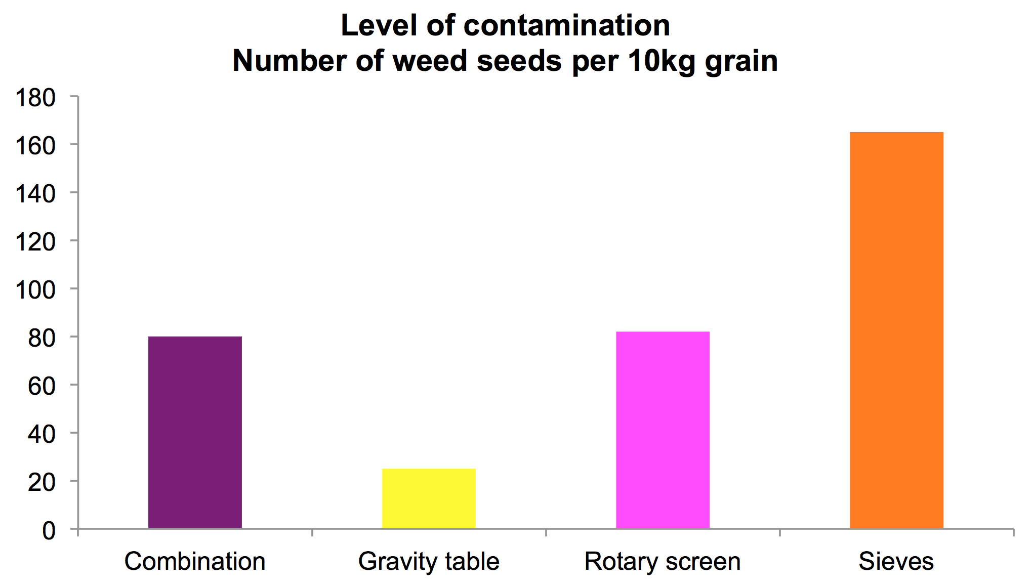 Level of contamination by cleaning method