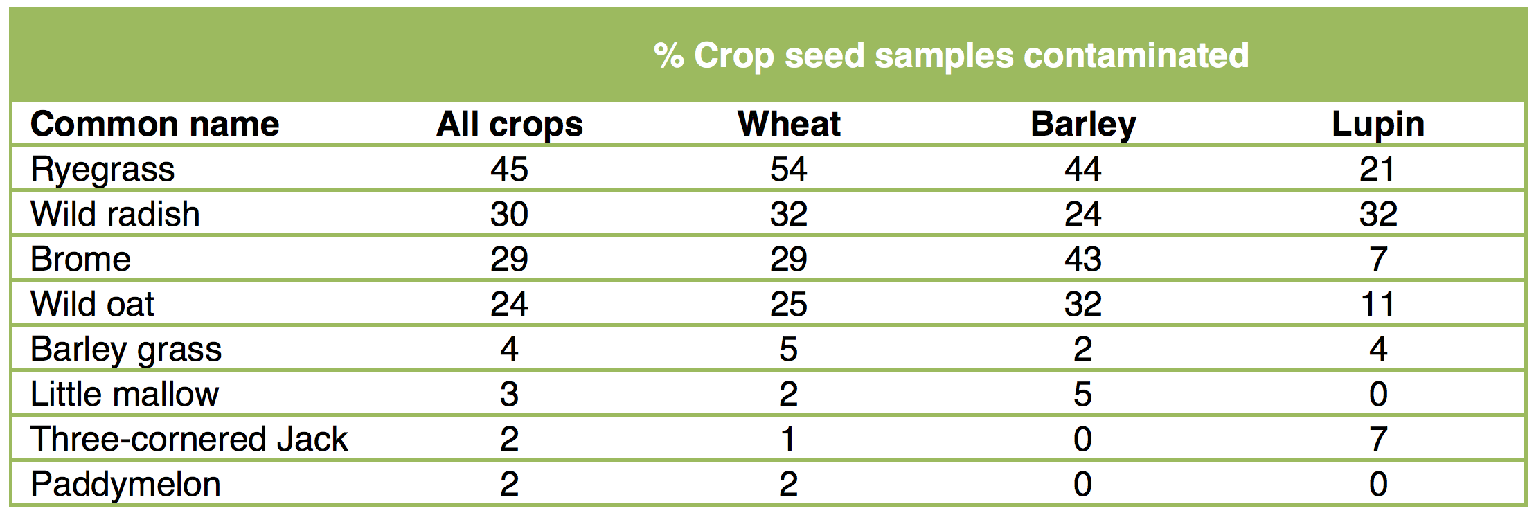 % crop seed samples contaminated