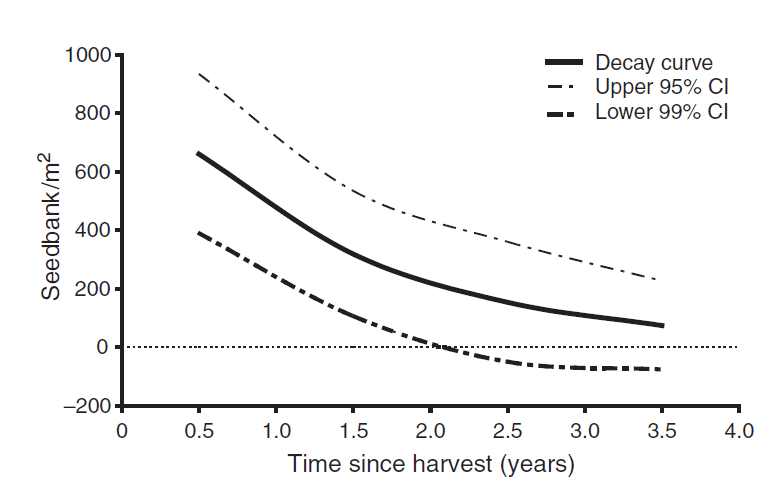 Canola seedbank decline over time in cropping fields in South Australia, Baker & Preston 2008