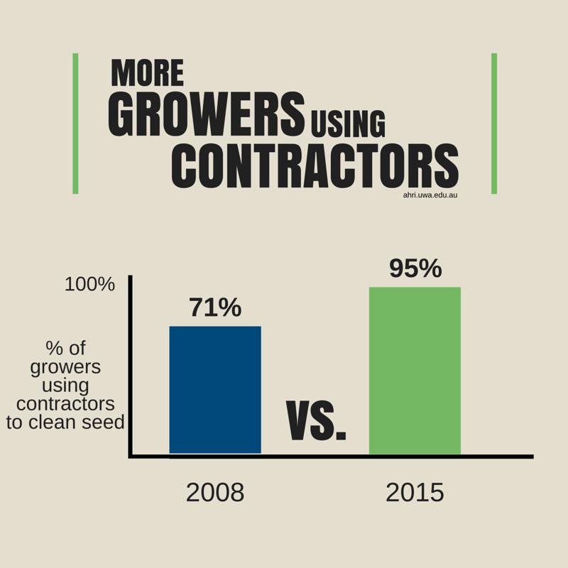 growers using contractors
