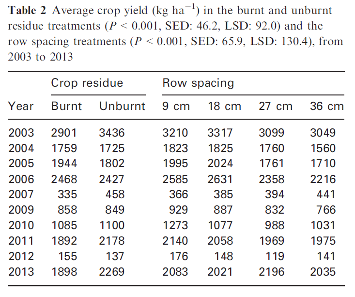 crop yield table from paper