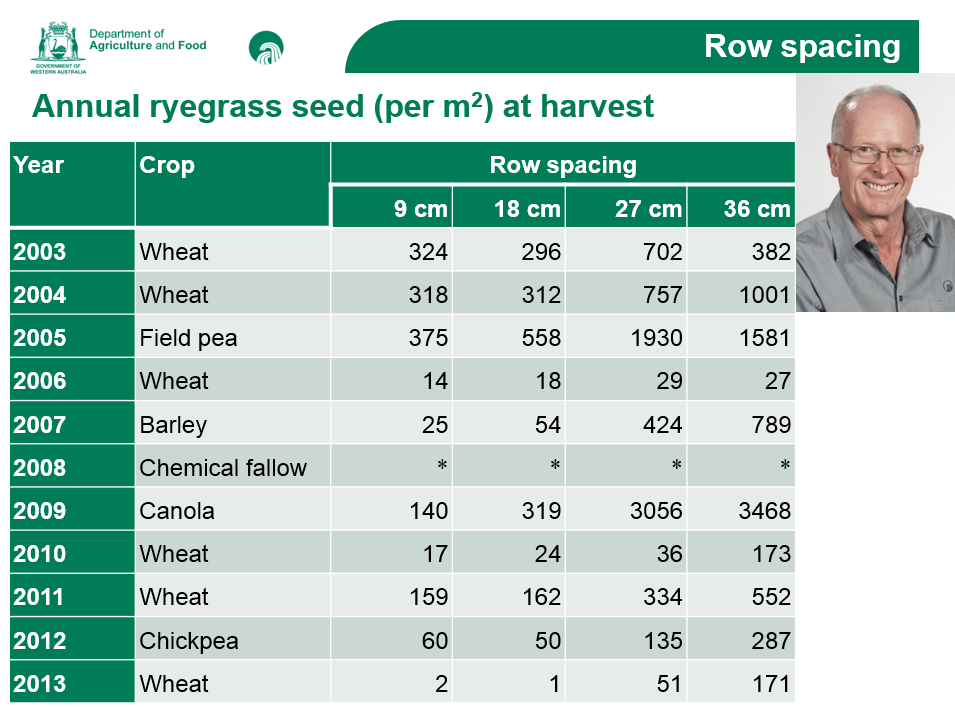 reefer row spacing ryegrass seed set