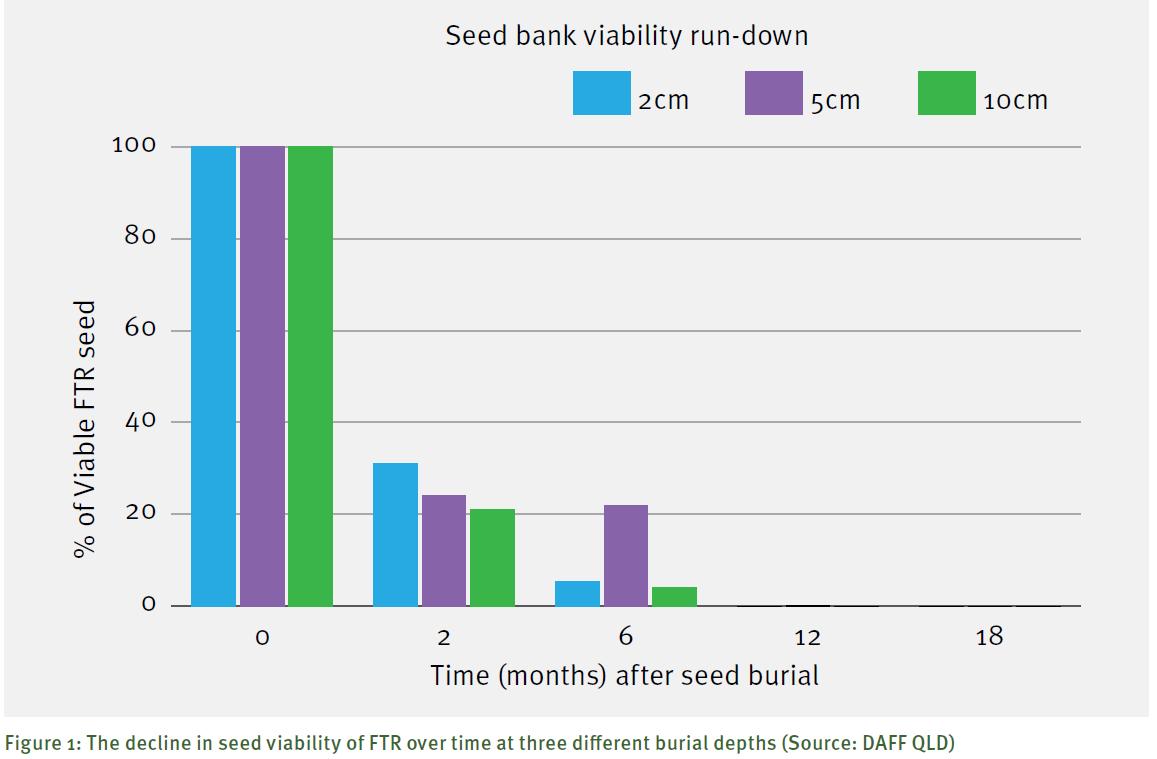 ftr-seed-survival