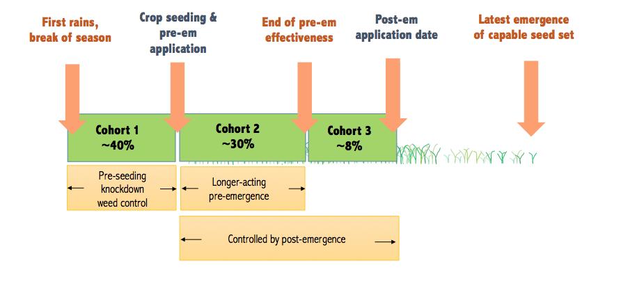 pre-em, post-em, herbicide