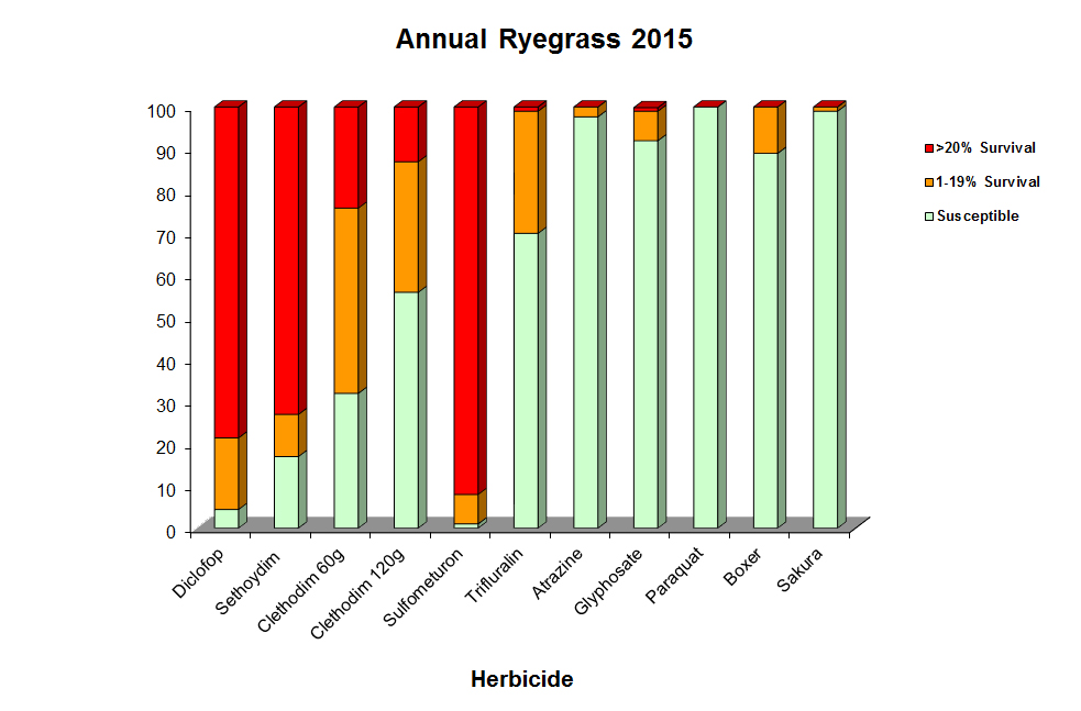 RG resistance 2015